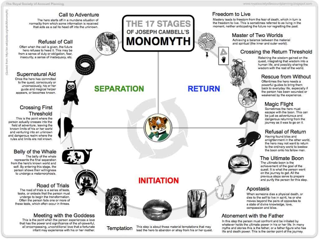 HOW_TO_WRITE_STORIES_campbells_monomyth