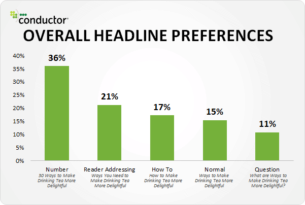 overall headline preference